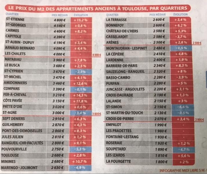 Les prix de l'immobilier en centre ville historique vont du simple au triple selon les quartiers à Toulouse !